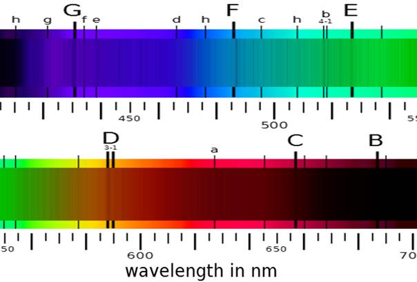 Fraunhofer lines of sunlight